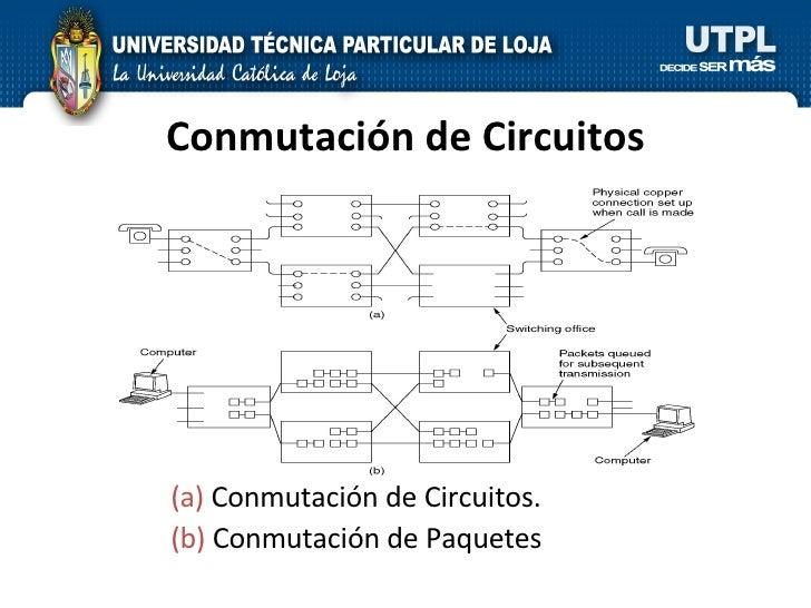 Conmutación de Circuitos (a)  Conmutación de Circuitos. (b)  Conmutación de Paquetes
