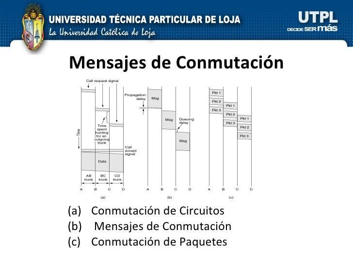 Mensajes de Conmutación <ul><li>Conmutación de Circuitos  </li></ul><ul><li>Mensajes de Conmutación  </li></ul><ul><li>Con...