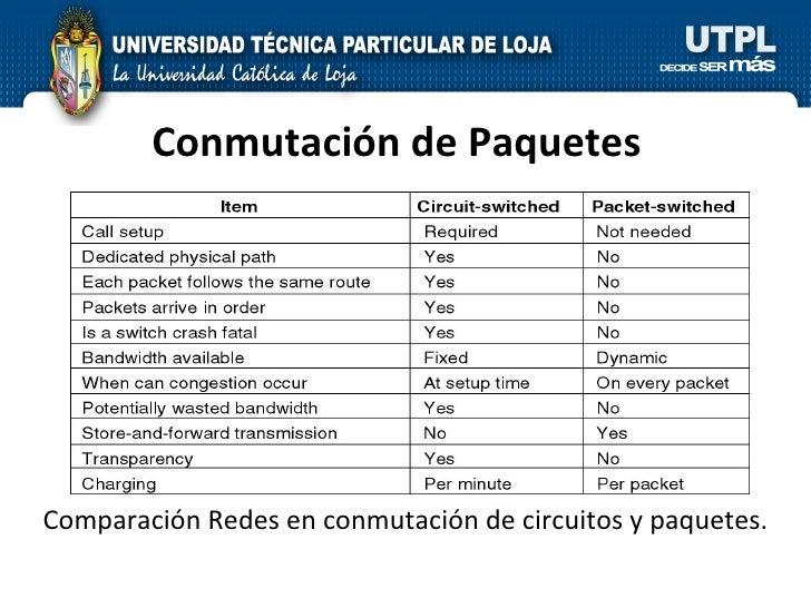 Conmutación de Paquetes Comparación Redes en conmutación de circuitos y paquetes.
