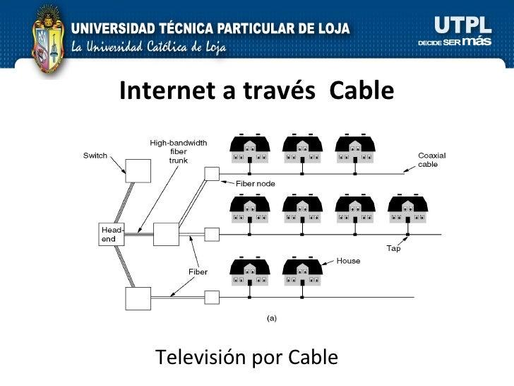 Internet a través  Cable Televisión por Cable