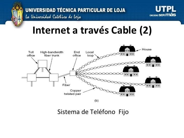 Internet a través Cable (2) Sistema de Teléfono  Fijo