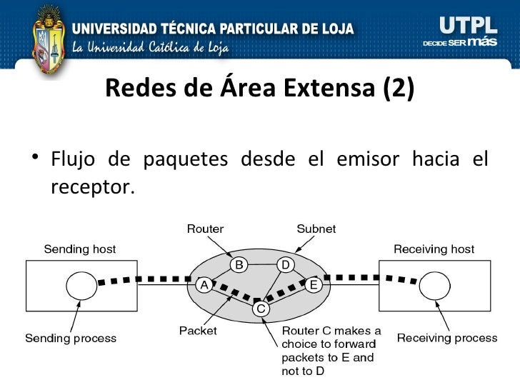 Redes de Área Extensa (2) <ul><li>Flujo de paquetes desde el emisor hacia el receptor. </li></ul>