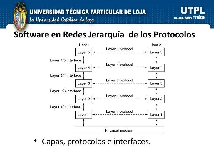 Software en Redes Jerarquía  de los Protocolos <ul><li>Capas, protocolos e interfaces. </li></ul>