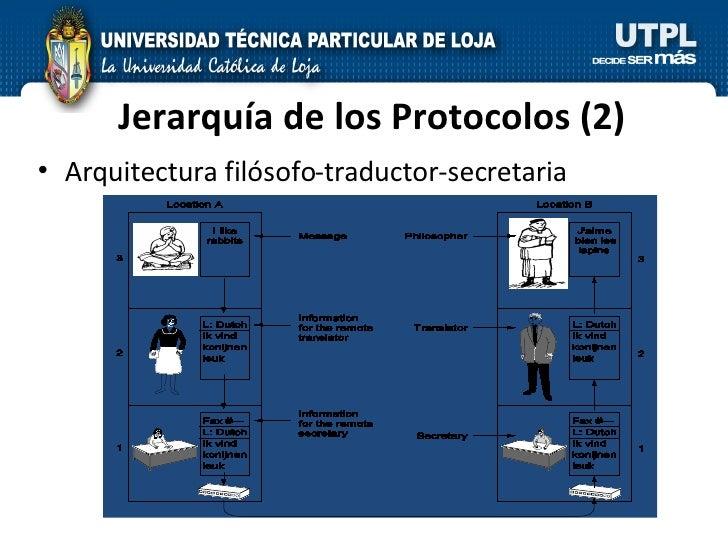 Jerarquía de los Protocolos (2) <ul><li>Arquitectura filósofo-traductor-secretaria </li></ul>
