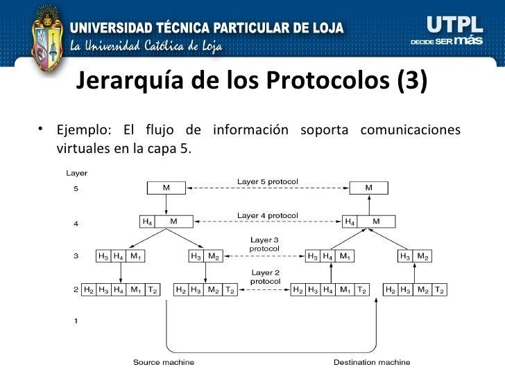 Jerarquía de los Protocolos (3) <ul><li>Ejemplo: El flujo de información soporta comunicaciones virtuales en la capa 5. </...
