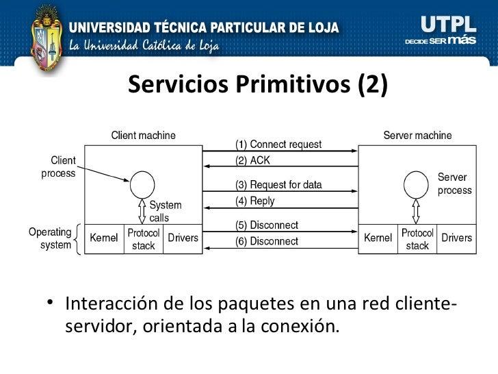 Servicios Primitivos (2) <ul><li>Interacción de los paquetes en una red cliente-servidor, orientada a la conexión. </li></ul>