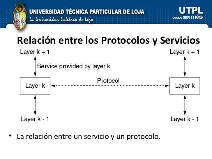 Relación entre los Protocolos y Servicios <ul><li>La relación entre un servicio y un protocolo. </li></ul>