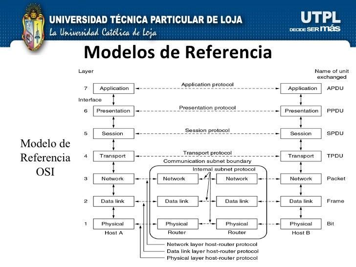 Modelos de Referencia Modelo de Referencia OSI