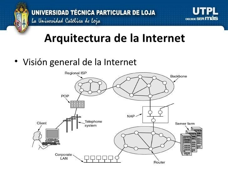 Arquitectura de la Internet <ul><li>Visión general de la Internet </li></ul>