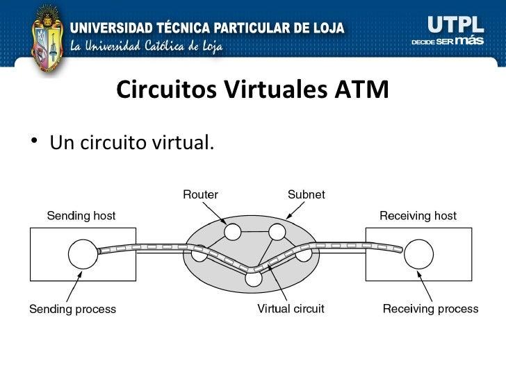Circuitos Virtuales ATM <ul><li>Un circuito virtual. </li></ul>