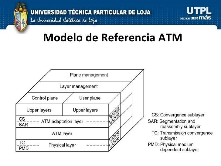 Modelo de Referencia ATM