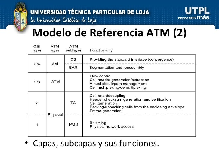 Modelo de Referencia ATM (2) <ul><li>Capas, subcapas y sus funciones. </li></ul>