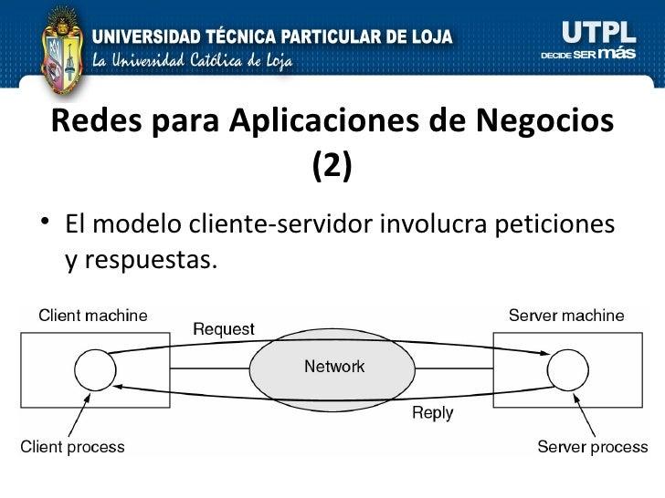 <ul><li>El modelo cliente-servidor involucra peticiones y respuestas. </li></ul>Redes para Aplicaciones de Negocios (2)