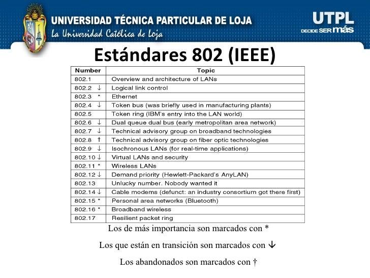 Estándares 802 (IEEE) Los de más importancia son marcados con * Los que están en transición son marcados con     Los aban...