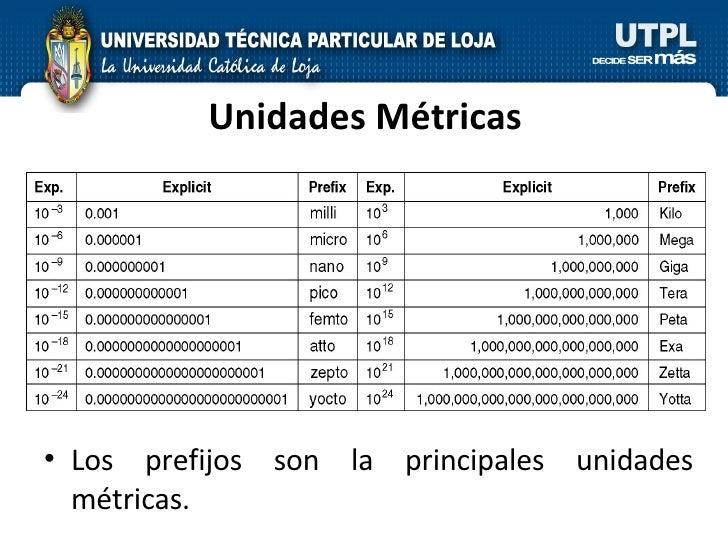 Unidades Métricas <ul><li>Los prefijos son la principales unidades métricas. </li></ul>