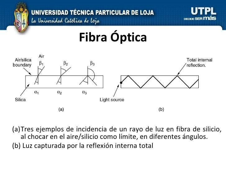 Fibra Óptica <ul><li>Tres ejemplos de incidencia de un rayo de luz en fibra de silicio, al chocar en el aire/silicio como ...