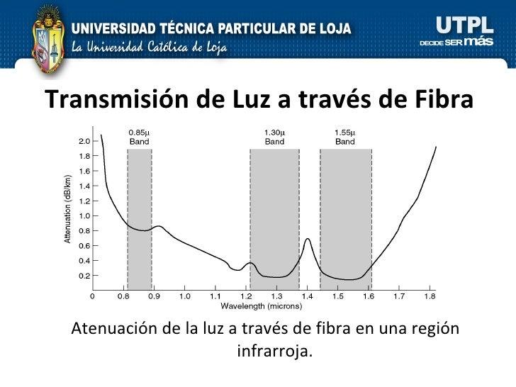 Transmisión de Luz a través de   Fibra Atenuación de la luz a través de fibra en una región infrarroja.