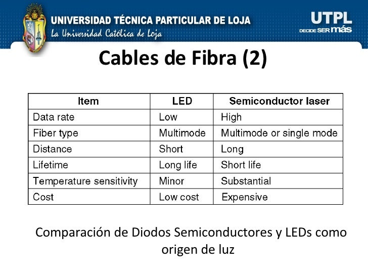 Cables de Fibra  (2) Comparación de Diodos Semiconductores y LEDs como origen de luz