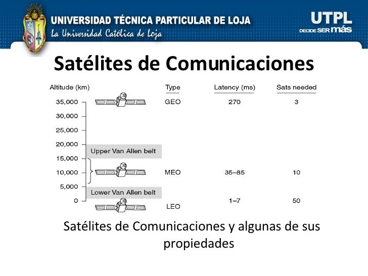 Satélites de Comunicaciones Satélites de Comunicaciones y algunas de sus propiedades