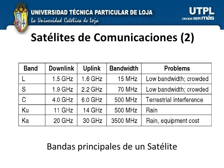 Satélites de Comunicaciones  (2) Bandas principales de un Satélite