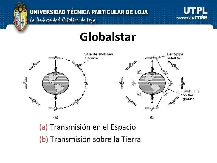 Globalstar (a)  Transmisión en el Espacio  (b)  Transmisión sobre la Tierra