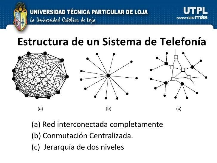 Estructura de un Sistema de Telefonía <ul><li>Red interconectada completamente </li></ul><ul><li>Conmutación Centralizada....