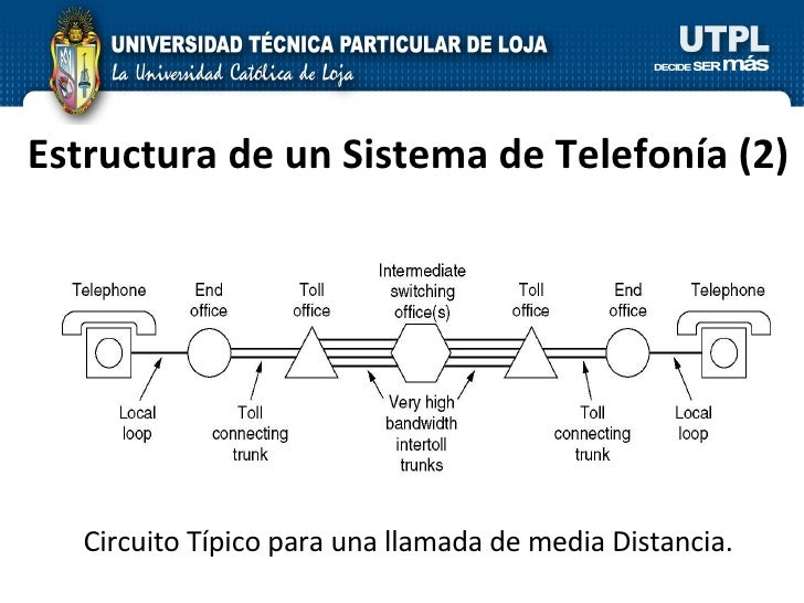 Estructura de un Sistema de Telefonía  (2) Circuito Típico para una llamada de media Distancia.
