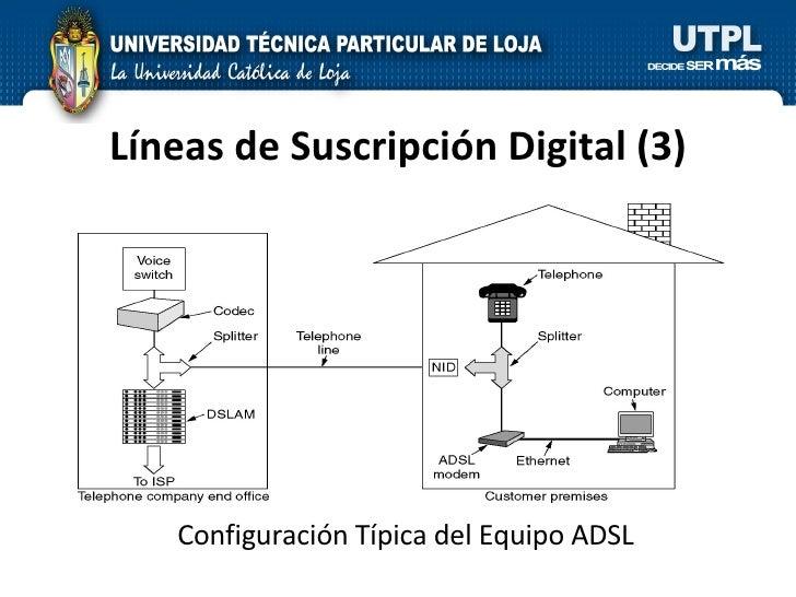Líneas de Suscripción Digital  (3) Configuración Típica del Equipo ADSL