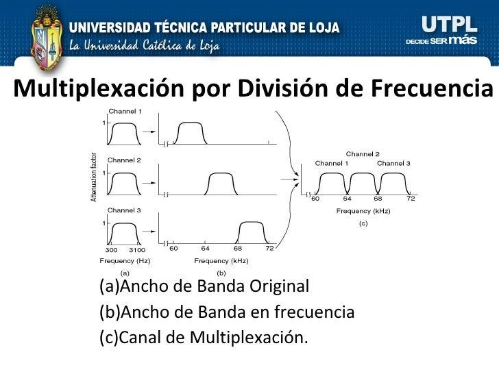 Multiplexación por División de Frecuencia <ul><li>Ancho de Banda Original  </li></ul><ul><li>Ancho de Banda en frecuencia ...