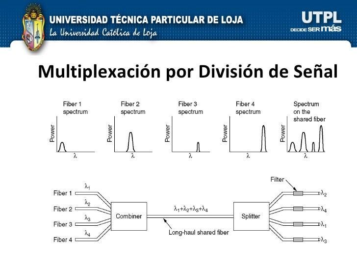Multiplexación por División de Señal
