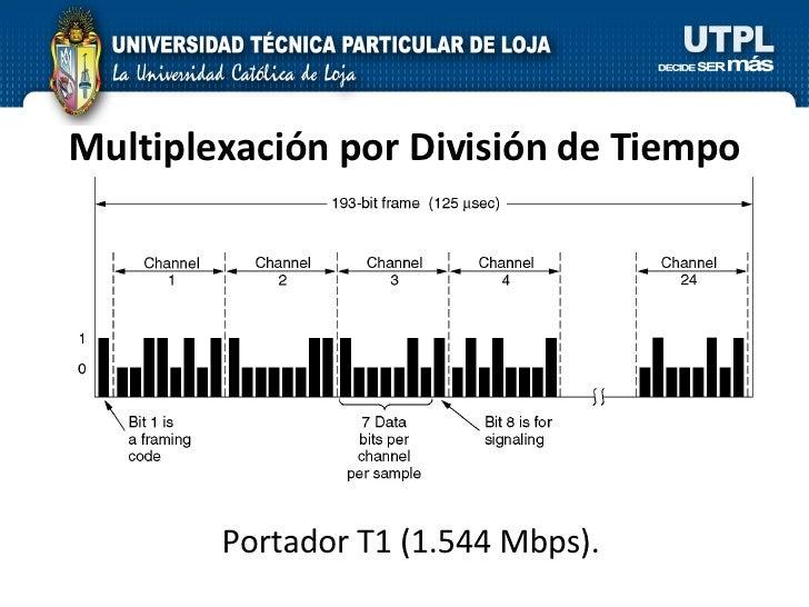 Multiplexación por División de Tiempo Portador T1 (1.544 Mbps).