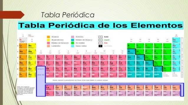 Teora atmica tabla peridica urtaz Choice Image