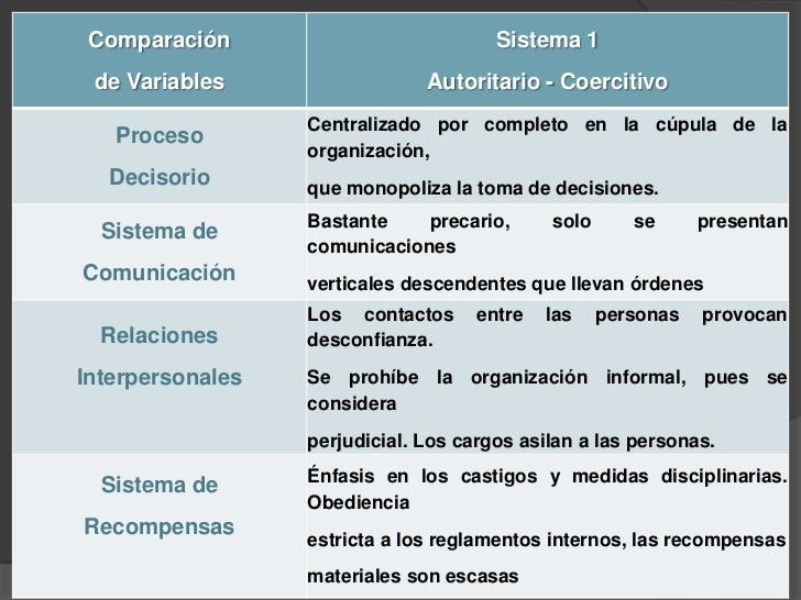 Sistema 2. Autoritario-Benévolo Se emplea en empresas industriales con  tecnologías un poco más avanzadas y  fuerza labor...