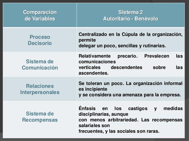 Sistema 3. Consultivo Se inclina hacia el lado participativo más  que al autocrático e impositivo. Se emplea en empresas...
