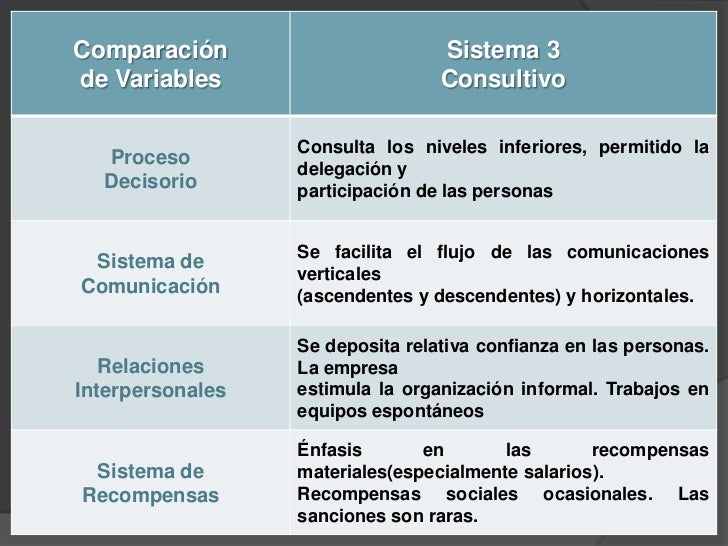 Sistema 4. Participativo Se practica poco y predomina en  Organizaciones que utilizan tecnologías  completas y donde el P...