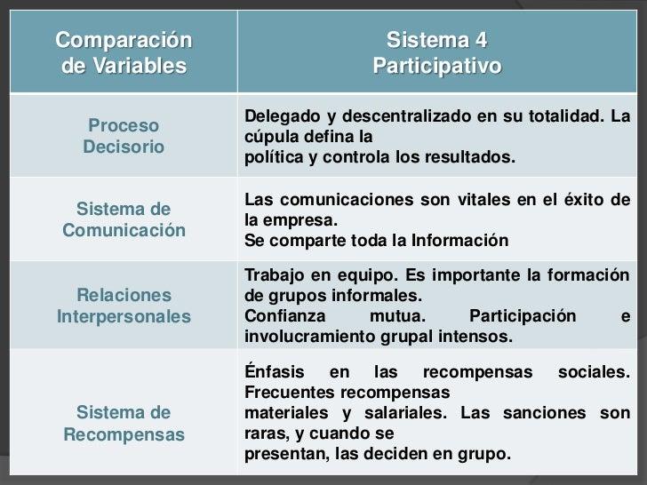 Teoría del comportamiento, motivación humana y Sistemas Administrativos