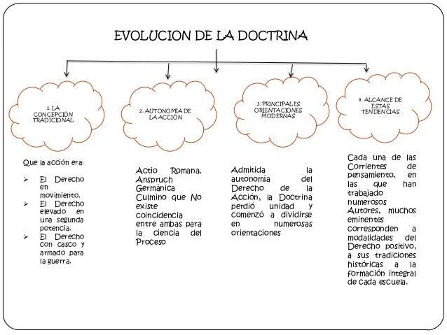 EVOLUCION DE LA DOCTRINA  1. LA CONCEPCIÓN TRADICIONAL  Que la acción era:      El Derecho en movimiento. El Derecho el...