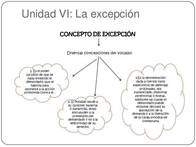 Unidad VI: La excepción CONCEPTO DE EXCEPCIÓN  Diversas concepciones del vocablo  1. Es el poder jurídico de que se halla ...
