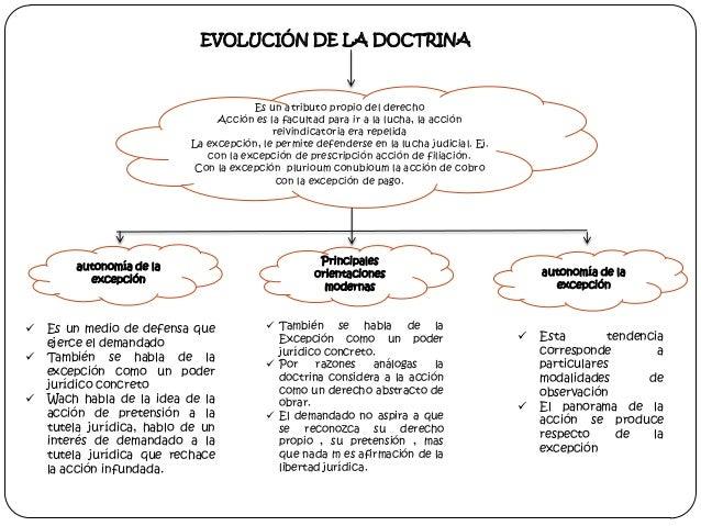 EVOLUCIÓN DE LA DOCTRINA  Es un atributo propio del derecho Acción es la facultad para ir a la lucha, la acción reivindica...