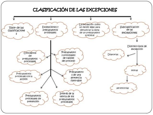 CLASIFICACIÓN DE LAS EXCEPCIONES  La excepción como un medio legal para denunciar la falta de un presupuesto procesal  Exc...