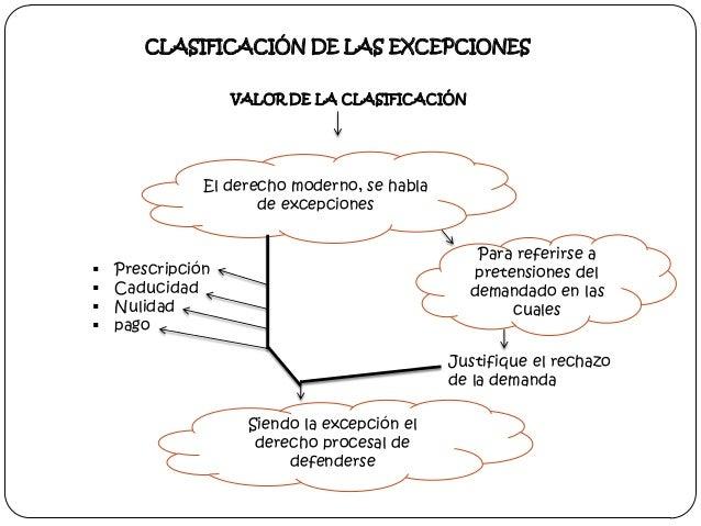 CLASIFICACIÓN DE LAS EXCEPCIONES VALOR DE LA CLASIFICACIÓN  El derecho moderno, se habla de excepciones       Para ref...