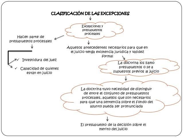 CLASIFICACIÓN DE LAS EXCEPCIONES  Hacen parte de presupuestos procesales   Investidura del juez  Capacidad de quienes es...