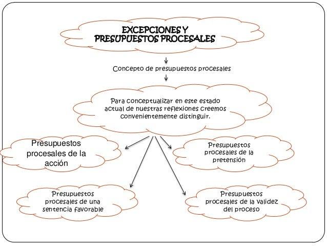EXCEPCIONES Y PRESUPUESTOS PROCESALES  Concepto de presupuestos procesales  Para conceptualizar en este estado actual de n...