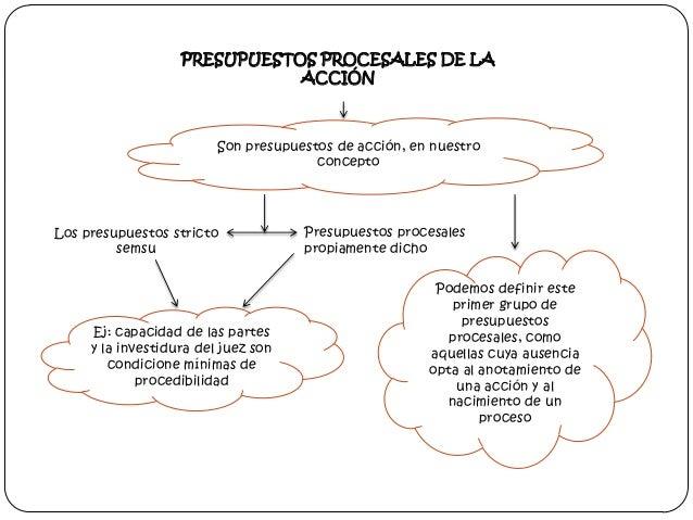 PRESUPUESTOS PROCESALES DE LA ACCIÓN  Son presupuestos de acción, en nuestro concepto  Los presupuestos stricto semsu  Ej:...