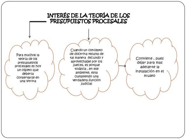 INTERÉS DE LA TEORÍA DE LOS PRESUPUESTOS PROCESALES  Para muchos la teoría de los presupuestos procesales es hoy un objeto...