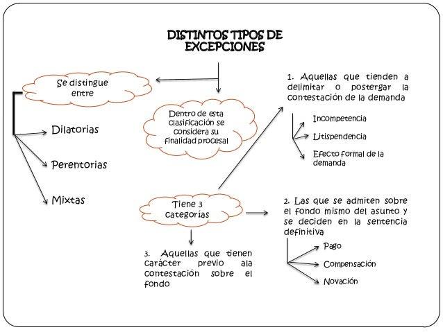 DISTINTOS TIPOS DE EXCEPCIONES 1. Aquellas que tienden a delimitar o postergar la contestación de la demanda  Se distingue...
