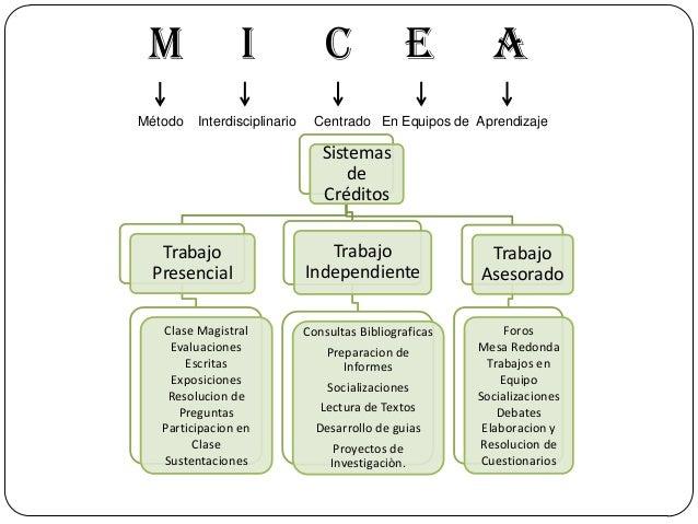 M Método  I Interdisciplinario  C  E  A  Centrado En Equipos de Aprendizaje  Sistemas de Créditos Trabajo Presencial Clase...