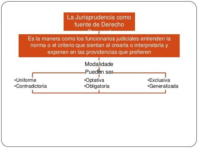 La Jurisprudencia como fuente de Derecho Procesal Es la manera como los funcionarios judiciales entienden la norma o el cr...