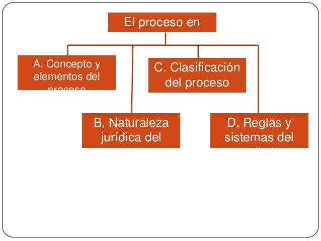 El proceso en general A. Concepto y elementos del proceso  C. Clasificación del proceso  B. Naturaleza jurídica del proces...