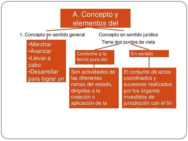 A. Concepto y elementos del proceso Concepto en sentido jurídico 1. Concepto en sentido general •Marchar •Avanzar •Llevar ...
